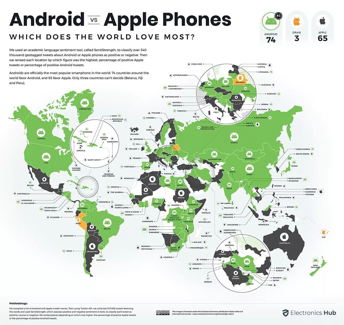 Android 赢得全球手机之战